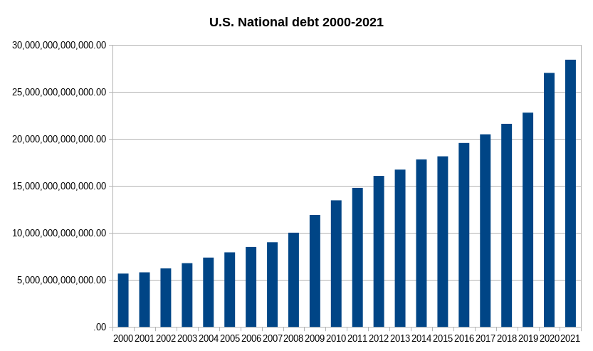 National Debt Charts And Graphs