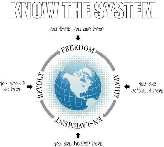 Know The System